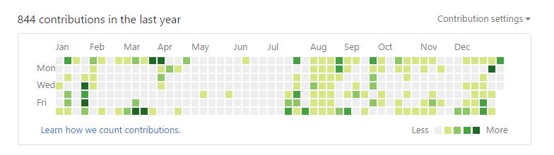 GitHub TimeLine